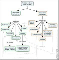 Mapa conceptual sobre Analítica web de Redes Sociales. Realizado con CmapTools para el Máster en Buscadores. El mapa contiene errores que los estudiantes tienen que detectar. http://masterenbuscadores.com