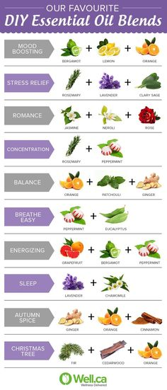 Our favourite essential oil blends for aromatherapy! Purchase your doTERRA oils… Essential Oil Diffuser Blends, Essential Oil Uses, Pure Essential, Essential Oil Combos, Oils For Diffuser, Peppermint Essential Oil Benefits, Essential Oil Bath Bombs, Oregano Essential Oil, Making Essential Oils