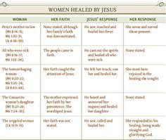 Women healed by Jesus