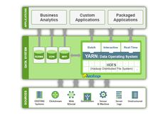 Build a Modern Data Architecture with Hadoop
