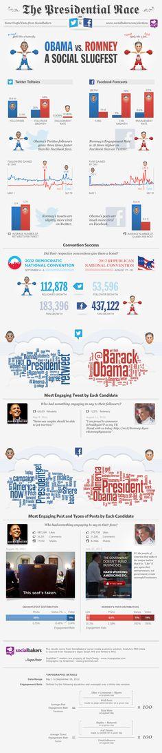 The Presidential Race #Infographic via @Socialbakers