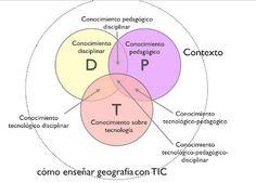 ¿Qué tiene que saber el profesor para desarrollar su tarea docente? El modelo TPACK ~ Contar con TIC