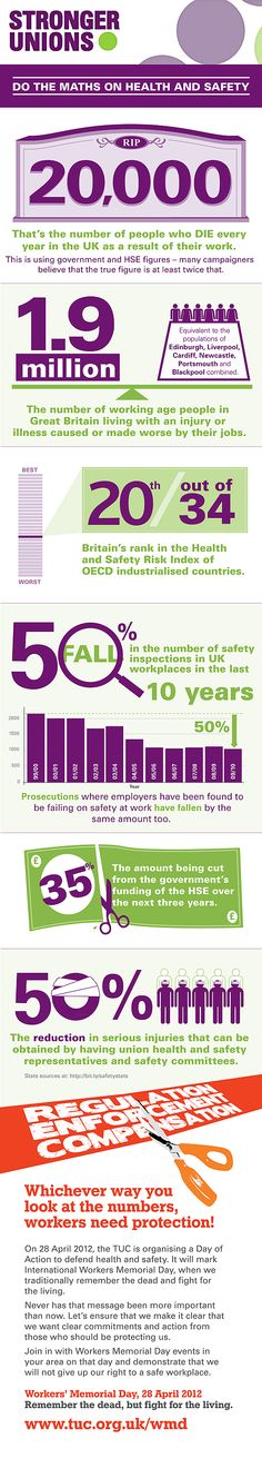Infographic to explain why workplace safety is still a huge issue in the UK, and why we still need the focus of Workers' Memorial Day 28 April.