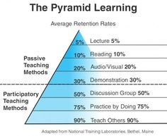 Most Popular Teaching Resources: The Beginner's Guide To The Learning Pyramid - Edu. Teaching Methods, Teaching Strategies, Teaching Resources, Study Skills, Life Skills, Learning Pyramid, Learning Theory, Learning Process, School Study Tips