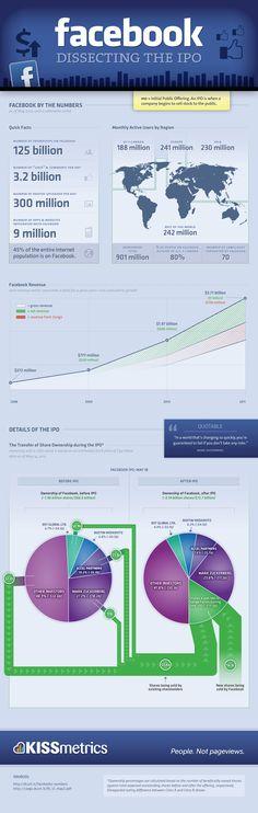 Infografik: Die Anteilseigner an Facebook vor und nach dem Börsengang  http://allfacebook.de/allgemeines/infografik-die-anteilseigner-an-facebook-vor-und-nach-dem-borsengang?