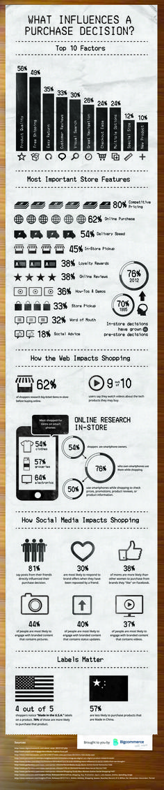 Ever wonder what makes people buy? This infographic breaks it down with data.