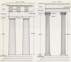 The Parthenon is a Doric temple. Ancient Greece also had Ionic. Here are examples of each style. Can you see the differences. Ionic Order, Alphabet Pictures, Greek Alphabet, Fantasy Pictures, Parthenon, Victorian Architecture, Costa, Ancient Greece, Art Lessons