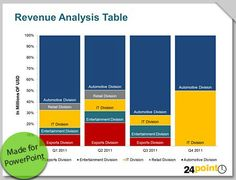 Revenue Analysis Table PowerPoint Slide