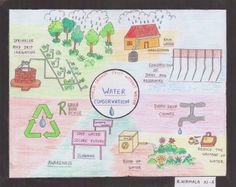 Poster on water conse rvation by R. Water Pollution Poster, Water Poster, Science Projects For Kids, School Projects, Save Water Drawing, Save Our Water, Soil And Water Conservation, Poster Competition, Secondary Schools
