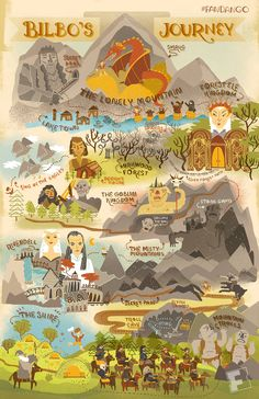 Witness Bilbo's epic journey with this colorful illustration. The Hobbit Map, Visual Literacy, Journey Mapping, Forest Path, Elvish, Dark Lord, Line Tattoos, Middle Earth, Fantasy Creatures