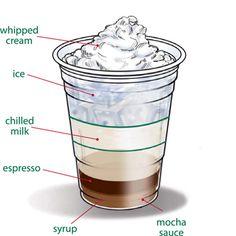 Starbucks Foodservice | Recipes | Cold_Beverages | Irish Crme Iced Mocha