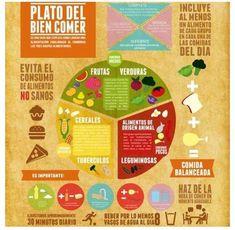 Plato del buen comer típs alimenticio