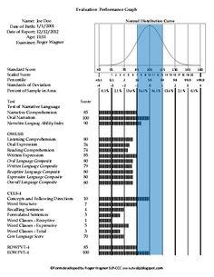 A visual graph for speech language evaulations