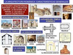 La arquitectura románica: características generales.