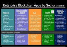 ‪#Infographic shows #Blockchain #Apps by Sector:‬ ‪#FinTech #Bitcoin #mpgvip #Crypto #IOT #ML #defstar5 #makeyourownlane #CloudSale‬