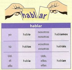 Presente de indicativo de los verbos en -AR (ejemplo con HABLAR)                                                                                                                                                                                 Más