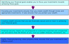 How financial planning helps?
