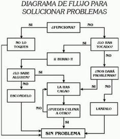 Diagrama de Flujo - Solucionar Problemas