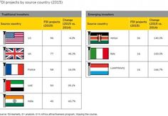 US remains the leading investor into Africa Africa News, New Africa, Slow Down, Investors