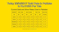 #20-Apr-17, #English, #Goldrate, #Goldratepakistan, #Grp Today 20/04/2017 Gold Rate in Pakistan is Rs.51200 Per Tola