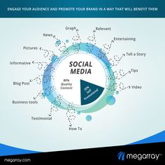 Social Media Marketing Is Not Only About Improving Or Adding Life To The Brand But It Also Focuses On Identifying The Real Essence Of Customer Engagement.. #SocialMediaMarketing #MegarrayIndia Social Media Tips, Social Media Marketing, Self Business, Customer Engagement, Entertaining, Ads, Blog, Life, Hilarious