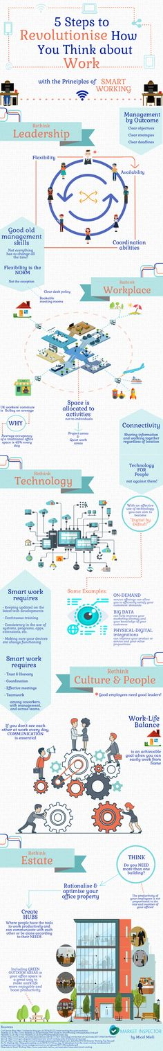 Smart Working: 5 Steps to Rethink Work Infographic