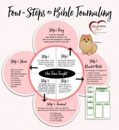4-Steps to Bible Journaling Free PDF explaining steps and free Key Bible study worksheet