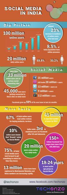 INFOGRAPHIC: Social Media in India