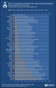 How educated are young people entering job market, globally?