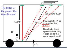 Time dilation thought experiment