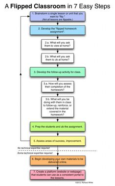 flipped_classroom_steps