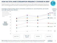 Wine Consumer Trends in the COVID-19 Era - Wine Industry Advisor Economic Environment, Wine News, Trends, Beauty Trends