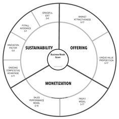 business model - Szukaj w Google