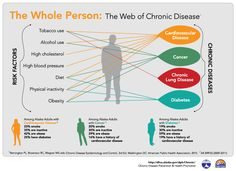 The silhouette of a man is criss-crossed with lines linking the four most prevelant Chronic Diseases in Alaska and the corresponding 7 Risk ...