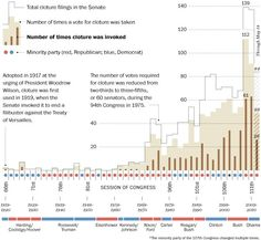 The history of the filibuster, in one graph - The Washington Post