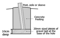 Pole installation diagram - firm ground