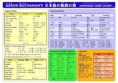 page2-1280px-AMB_Japanese_Verbs.pdf.jpg 1,280×905 pixels