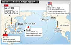 Neighboring militaries preparing for North Korean threat