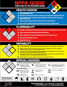 NFPA posters - Labeling Guide: Ask about our free version - We have many posters in stock, including this NFPA 704 Poster Health And Safety Poster, Safety Posters, Safety Pictures, Safety Slogans, Fire Training, Construction Safety, Safety Topics, Industrial Safety, Emergency Management