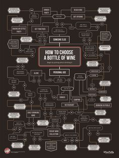"Love this ""How to Choose Wine"" from Wine Folly. Of course, a lot of times the choosing leads to Diversion Wine :) #cabernet #majesticred #chardonnay"