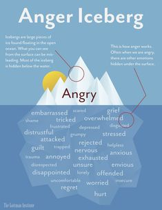 Think of anger like an iceberg, a large piece of ice found floating in the open ocean. Most of the iceberg is hidden below the surface of the water. Similarly, when we are angry, there are usually other emotions hidden beneath the surface. It's easy to see a person's anger but can be difficult to see the underlying feelings the anger is protecting. Click to read the full article