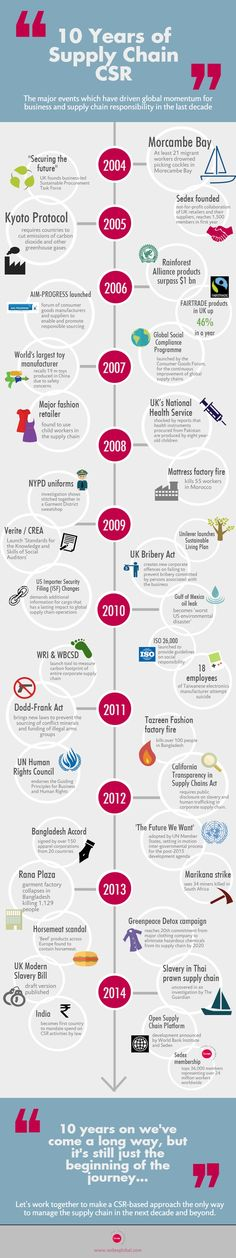 Infographic: 10 years of supply chain CSR - From the Morcambe Bay tragedy in 2004 to the Guardian's investigation into the Thai prawn industry in 2014, numerous events have put the spotlight on global supply chains in the last ten years