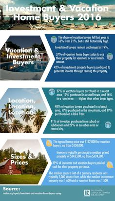 This infographic takes a look at investment and vacation home buying in the past year. Real Estate Exam, Estate Law, Real Estate News, Selling Real Estate, Real Estate Sales, Real Estate Marketing, Retirement Planning, Financial Planning, Image Infographics