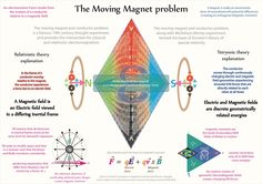 Tetryonics 40.07 -The moving Magnet problem when analysed using tetryonic geometries reveals a whole new geometric interpretation of   the energies of Matter in motion - and offers startling new corrections to the foundational postulates of relativity theory