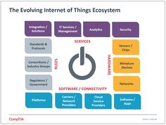 Internet of Things Insights and Opportunities Economic Value Added, Software Apps, Security Solutions, Instructional Design, Security Service, Opportunity, Insight, Internet, Engineering