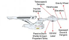 In Star Trek lore, the first Starship Enterprise will be built by the year 2245. But today, an engineer has proposed — and outlined in meticulous detail – building a full-sized, ion-powered version of the Enterprise complete with 1G of gravity on board, and says it could be done with current technology, within 20 years.