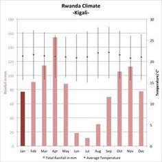The best time to go on a Rwanda holiday: weather climate.
