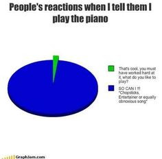 This aggravating encounter every pianist deals with. I LITARLY COULD LIST 12 PEOPLE IN MY SCHOOL IN 5 SECONDS WHO DO THIS. I PLAY A FABULOUS SONG, THEN MY BFF PLAYS A FABULOUS SONG, THEN 5 OTHER GIRLS PLAY CHOPSTICKS HORRIBLE AND MESS UP 12 TIMES AND SAY LOOK I PLAY TOO.  Legit I cannot deal with them that's my point sorry have a good day.