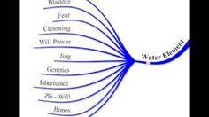 water element in MTC