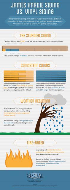 #Infographic: Fiber Cement Siding vs Vinyl Siding #siding #homeimprovement